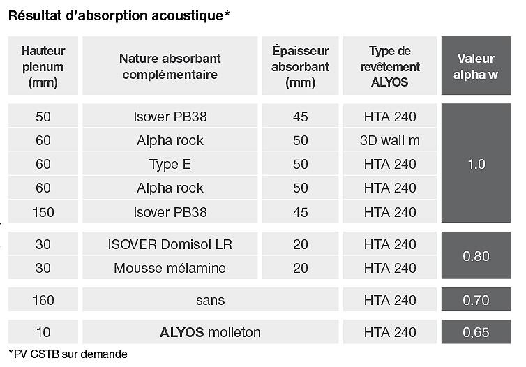 Tableau montrant les résultats d'absorption acoustique