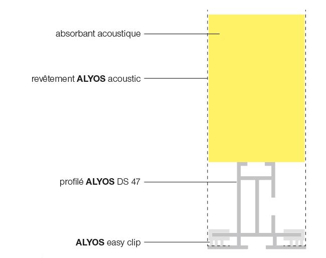 Schéma de principe ALYOS cadre version easy clip